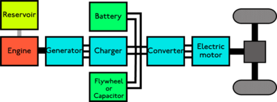 Structure Of A Series Hybrid Vehicle