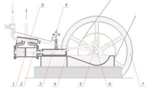 steam piston engine  a labeled schematic diagram of a typical single  cylinder, simple expansion, double-acting high pressure steam engine