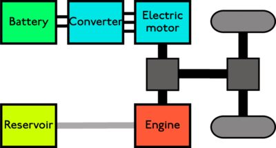 Structure Of A Parallel Hybrid Electric Vehicle